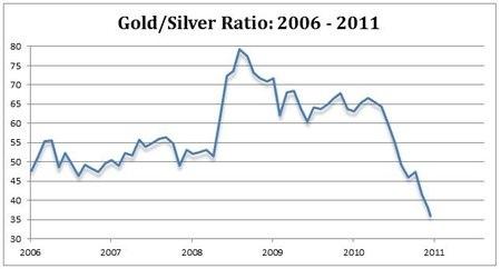 Gold/Silver Ratio: 2006 - 2011