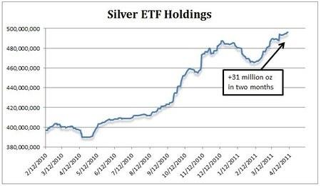 Silver ETF Holdings