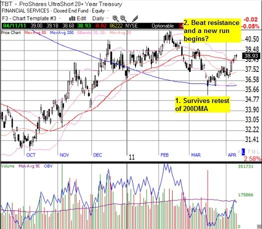 TBT survives a retest of the 200DMA