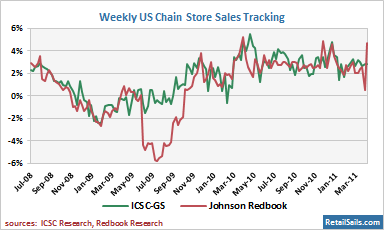 Weekly US Chain Store Sales Tracking