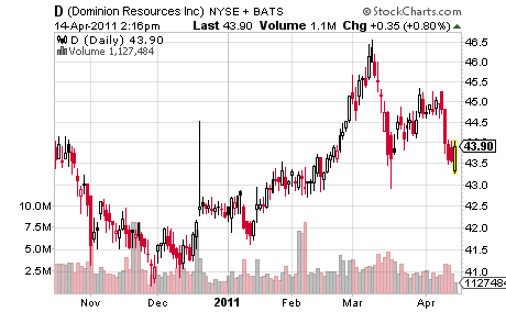 Dominion Resources Inc.