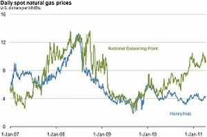 Spot Natural Gas Price Real Time