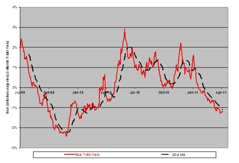 3-Month T-Bills: Real Yields (Adjusted For Monetary Inflation)
