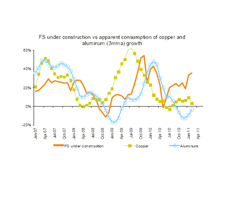 Floor space under construction closely correlates with copper consumption