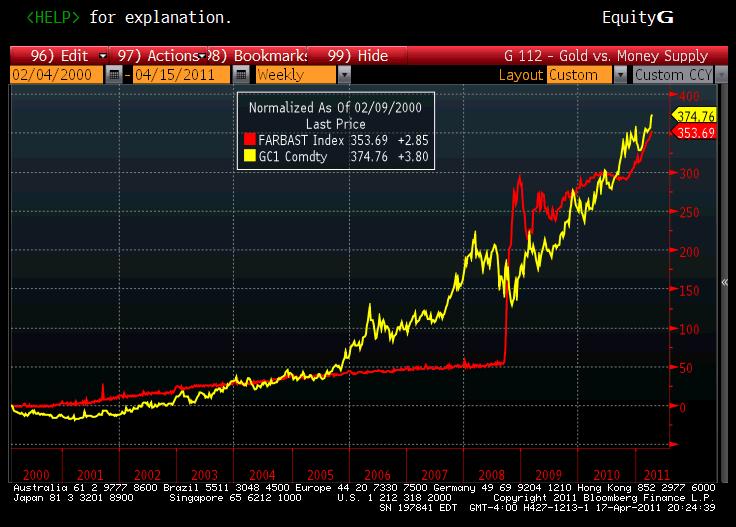 3- Gold Price vs Size of Fed Balance Sheet S 2000 Chart