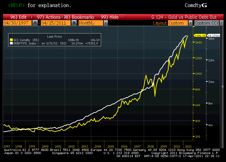 4-Gold Price vs US Public Debt Outstanding