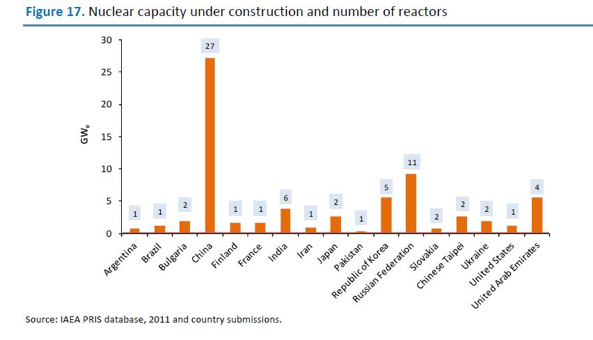 nuclear-plants-construction.png