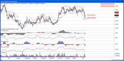 Raytheon Stock Chart