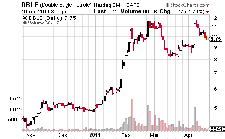 Double Eagle Petroleum Price Chart