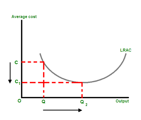 4.12.11 Economies_of_scale.png