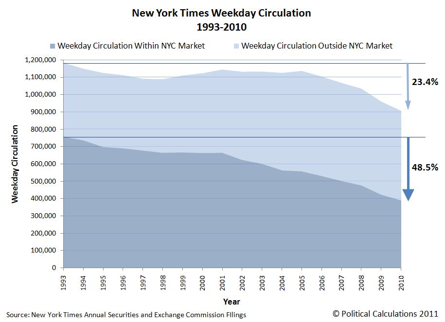 New York Times Weekday Circulation, 1993-2010