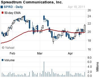 Chart of Spreadtrum Communications