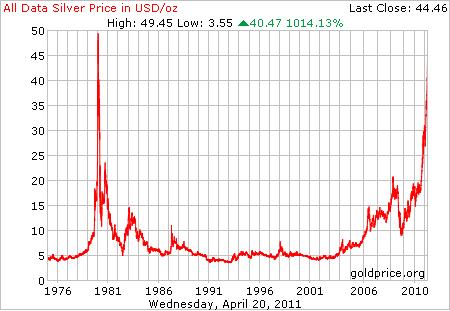 34 Year Silver Data