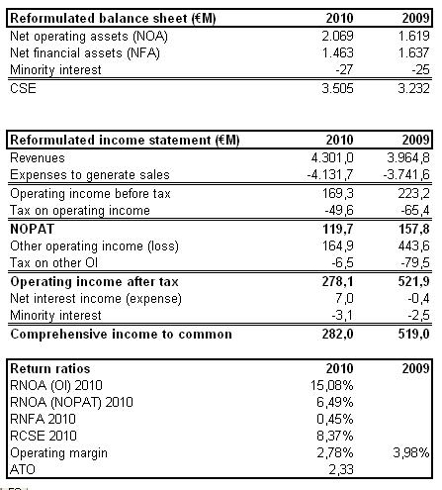danone financial statement analysis Danone fundamental company report including financial fundamental company report including financial danone swot analysis yearly income statement.