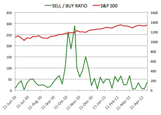 Insider Sell Buy Ratio April 22, 2011