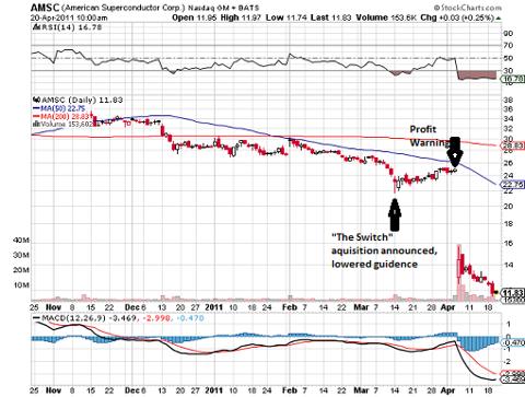 AMSC Chart