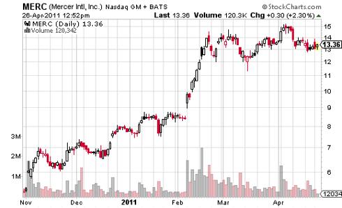 Mercer Share Price Movement Chart