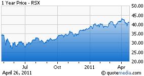RSX chart