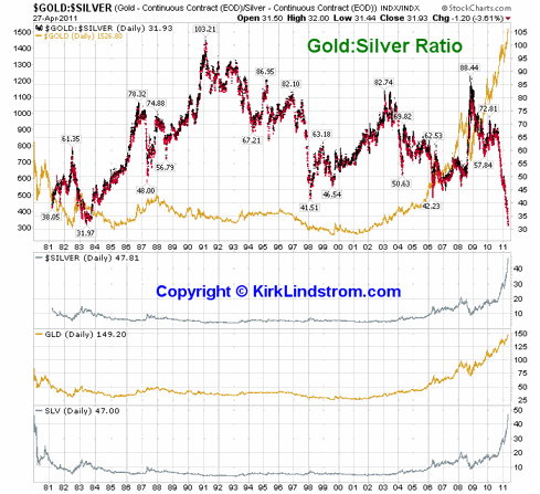 Gold Silver Ratio Chart 1981 to 2011