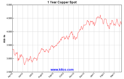 1-Year Copper Spot Prices