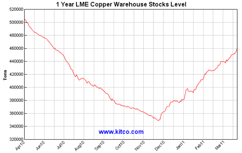 1-Year LME Copper Stock Levels