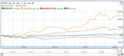 Intel Stock Price Versus ARM and Qualcomm