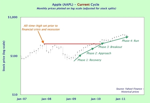 Apple - current cycle