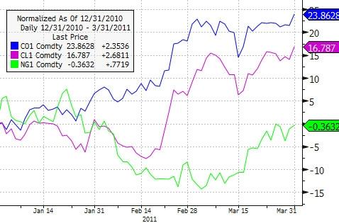 Energy Commodities: 2011 YTD