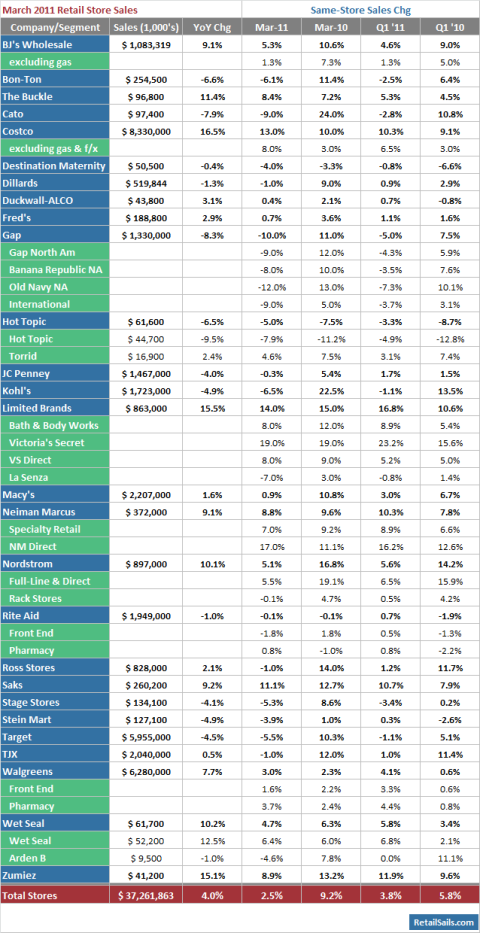 March 2011 Retail Store Sales Summary