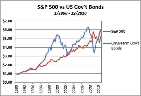 S&P 500 vs US Government Bonds