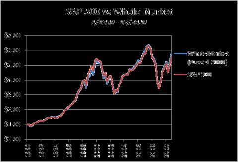 S&P 500 vs Whole Market - 1990-2010