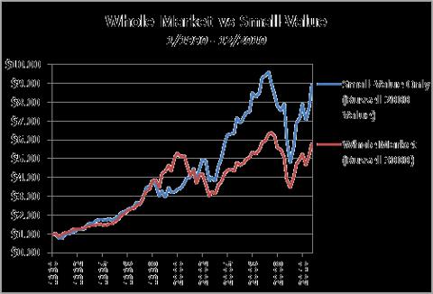 Whole Market vs Small-Value 1990-2010