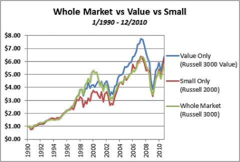 Whole Market vs Value vs Small 1990-2010