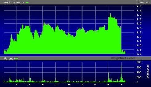 MNKD 10 Day 5 Minute Chart