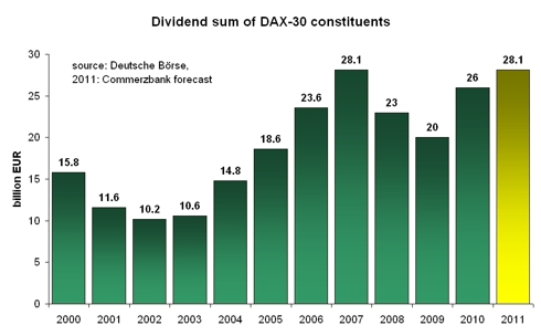 historical and forecast DAX dividend sum