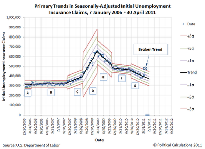 Primary Trends for Seasonally-Adjusted Initial Unemployment Insurance Claims, January 2006 through 23 April 2011