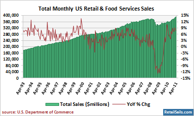 Total US Monthly Retail & Food Services Sales - Long Term
