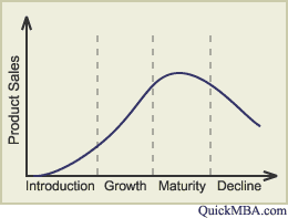 RIMM Business Cycle