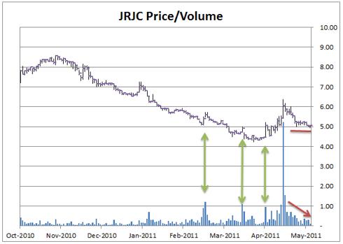 JRJC Price Volume