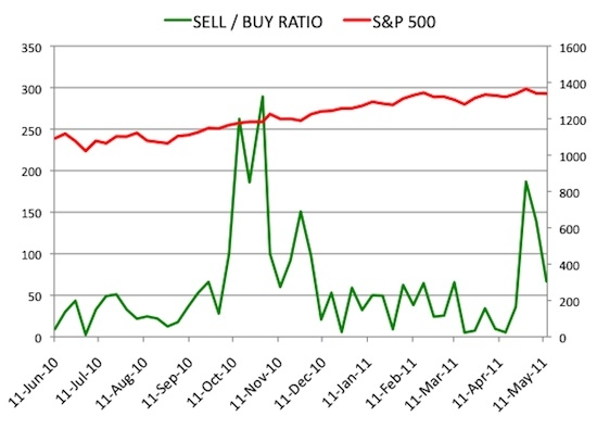 Insider Sell Buy Ratio May 13, 2011