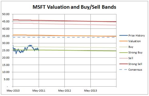 MSFT-Valuation
