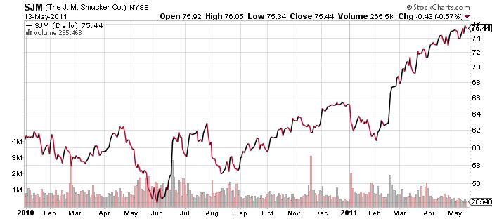 NYSE:SJM - J M Smucker Stock Price, News, & Analysis