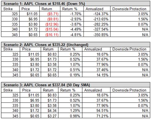 Apple AAPL Weekly Options