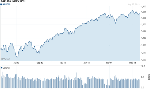 One Year Chart of S&P 500