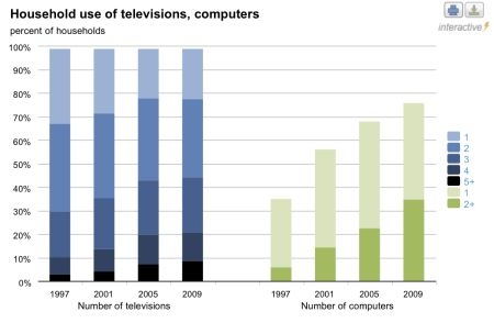 Household use of televisions and computers