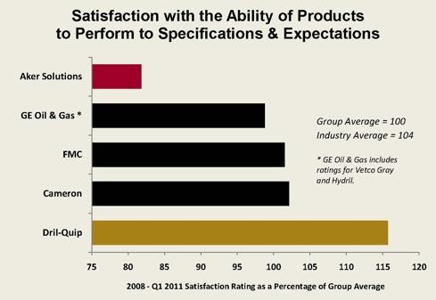 FMC Article Chart #2 - May 2011