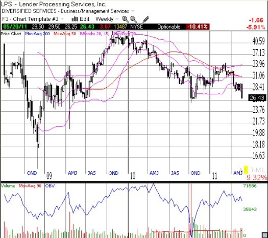 LPS now looks ready to resume a multi-year downtrend