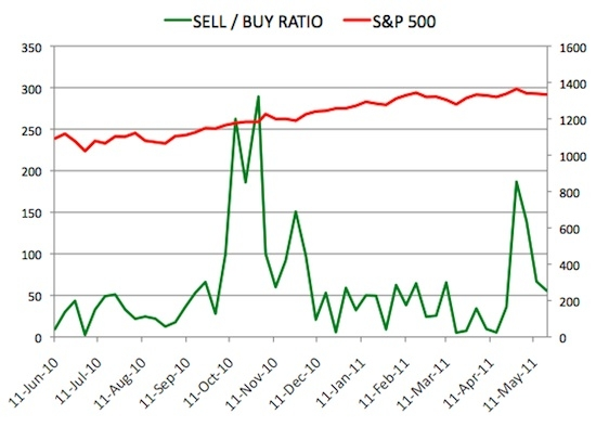 Insider Sell Buy Ratio May 20, 2011