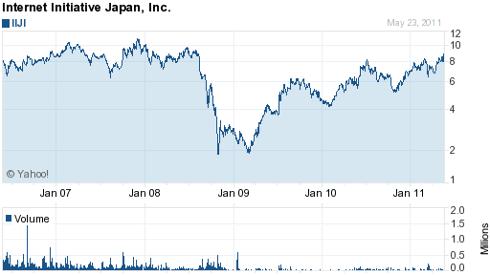 IIJI 5-year chart