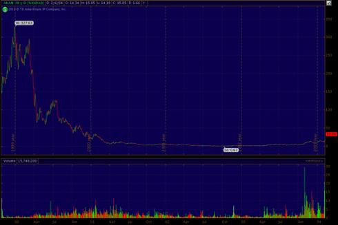 Akamai hits the wall for over a decade